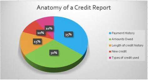 credit-report-stat